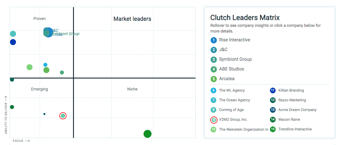 , V2M2 Group Recognized as a Top B2B Company in Chicago on Clutch!, V2M2 Group, Inc.