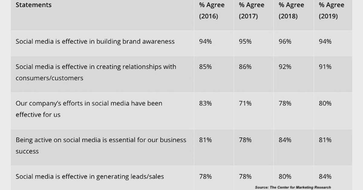 How the Fastest-Growing US Companies Are Using Social Media, V2M2 Group, Inc.