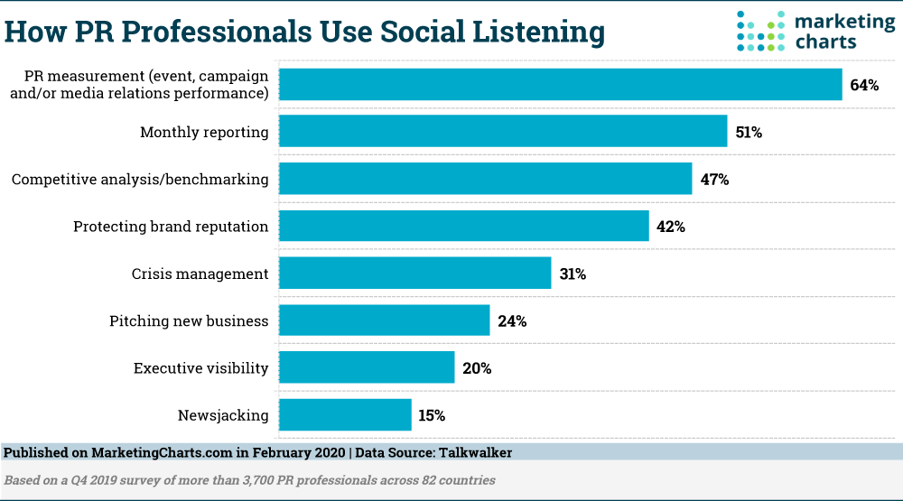 Here's How PR Pros Are Using Social Listening